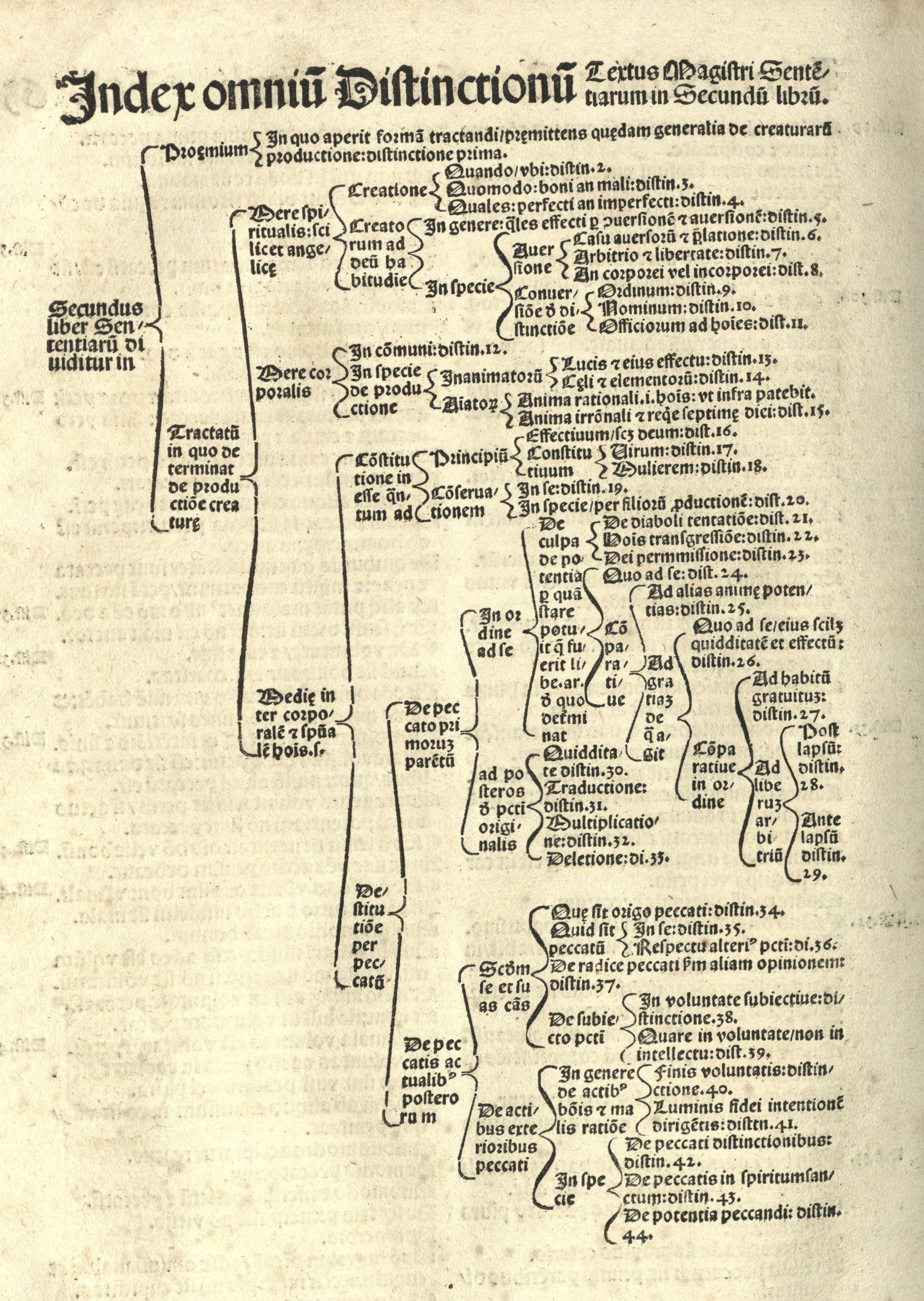 Index omnium distinctionum, a manera de cuadro sinóptico.